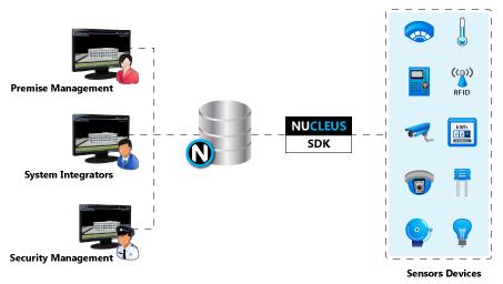 8. Open Integration Platform